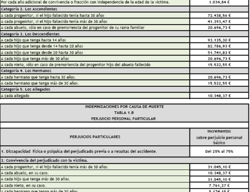BAREMO DE AUTOMÓBILES